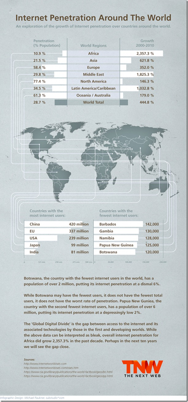 Internet Penetration Around The World
